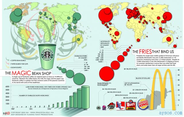 Interesting McDonalds and Starbucks facts