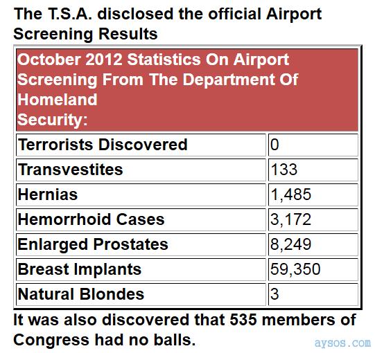 TSA Airport Screening Results