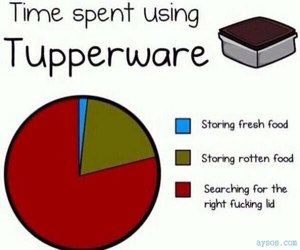 How Helpful really is Tupperware