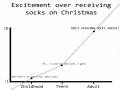 Christmas gift of socks excitement level